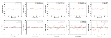 Representative line profiles from the atomic force microscope (AFM) examination after 15,000 brushing cycles.