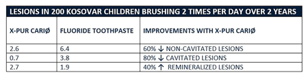 Effect of a 25% Xylitol Formulation Toothpaste in Reducing Cavitated and Non-Cavitated Lesions and in Remineralization. Average number of carious lesions decreases, while number of remineralized lesions increases.