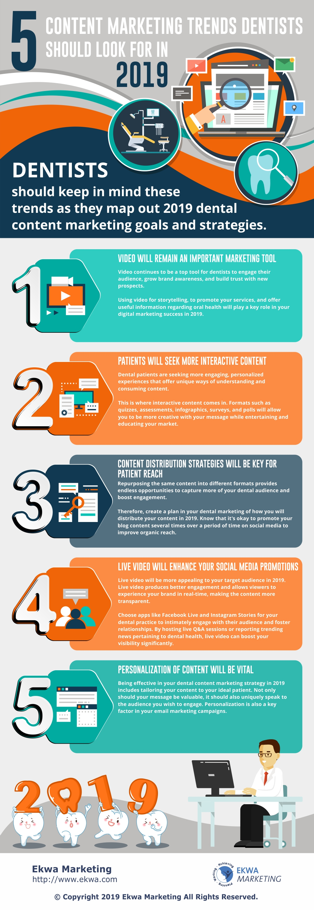 Content Marketing Trends for Dentists