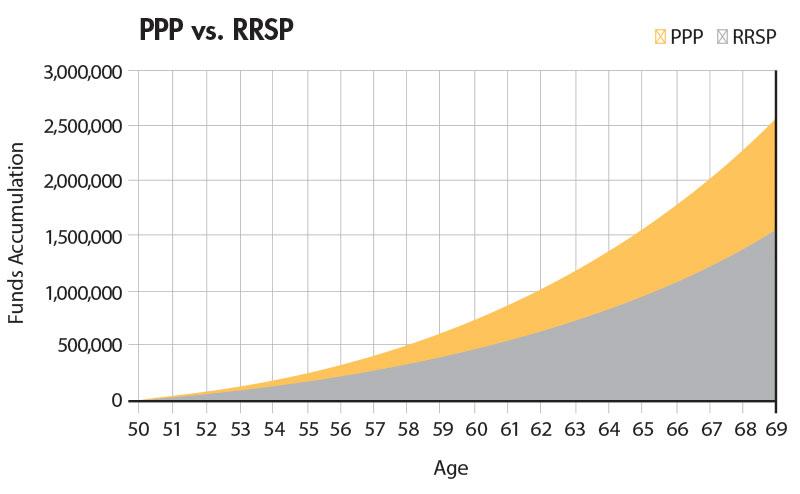 Personal Pension Plan vs. RRSP