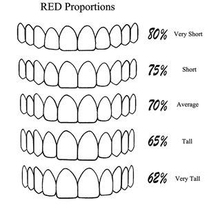 RED Proportion template.
