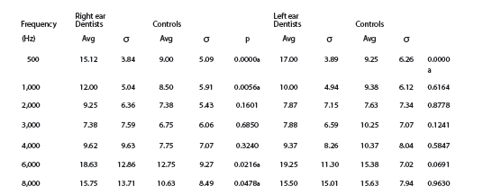 Hearing thresholds in Dentists; Journal of Conservative Dentistry, March 2013.