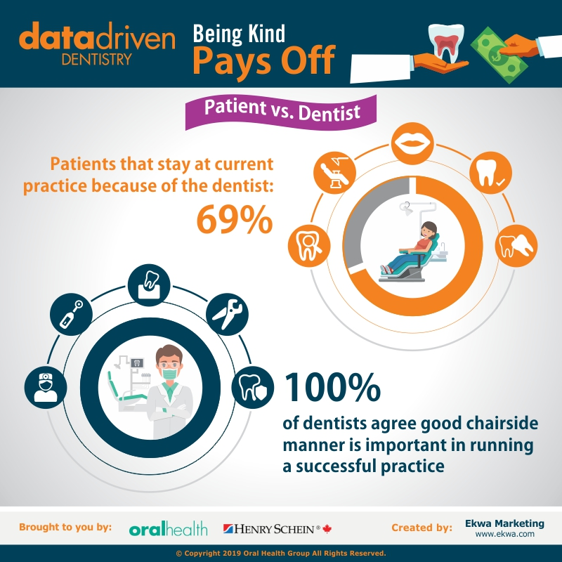 In late October and early November, 2018, Bramm Research, a third-party independent research consulting firm, conducted an online survey on behalf of Oral Health. The study was conducted in English Canada, amongst a national sample of 1,000 men and women, 18 years of age and older, who had been to a dentist at least once in the past 24 months. All participants in the survey had a minimum annual household income of $40,000. Based on a sample of 1,000, the margin of error is +/- 3.2%. This means that if 50% of the respondents said that they had referred a dentist to a friend, we can say that the true value amongst the entire population in Canada will be between 53.2% and 46.8% at the 95% level of confidence.