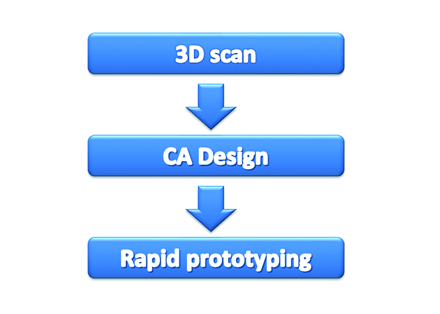Established industry 3D workflow for the purpose of rapid prototyping.