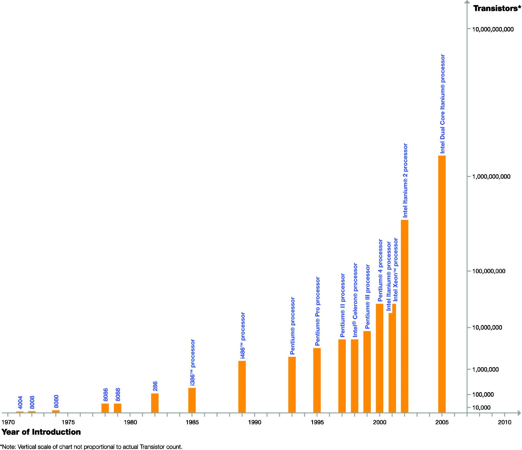 Technology development speed: Moore's Law