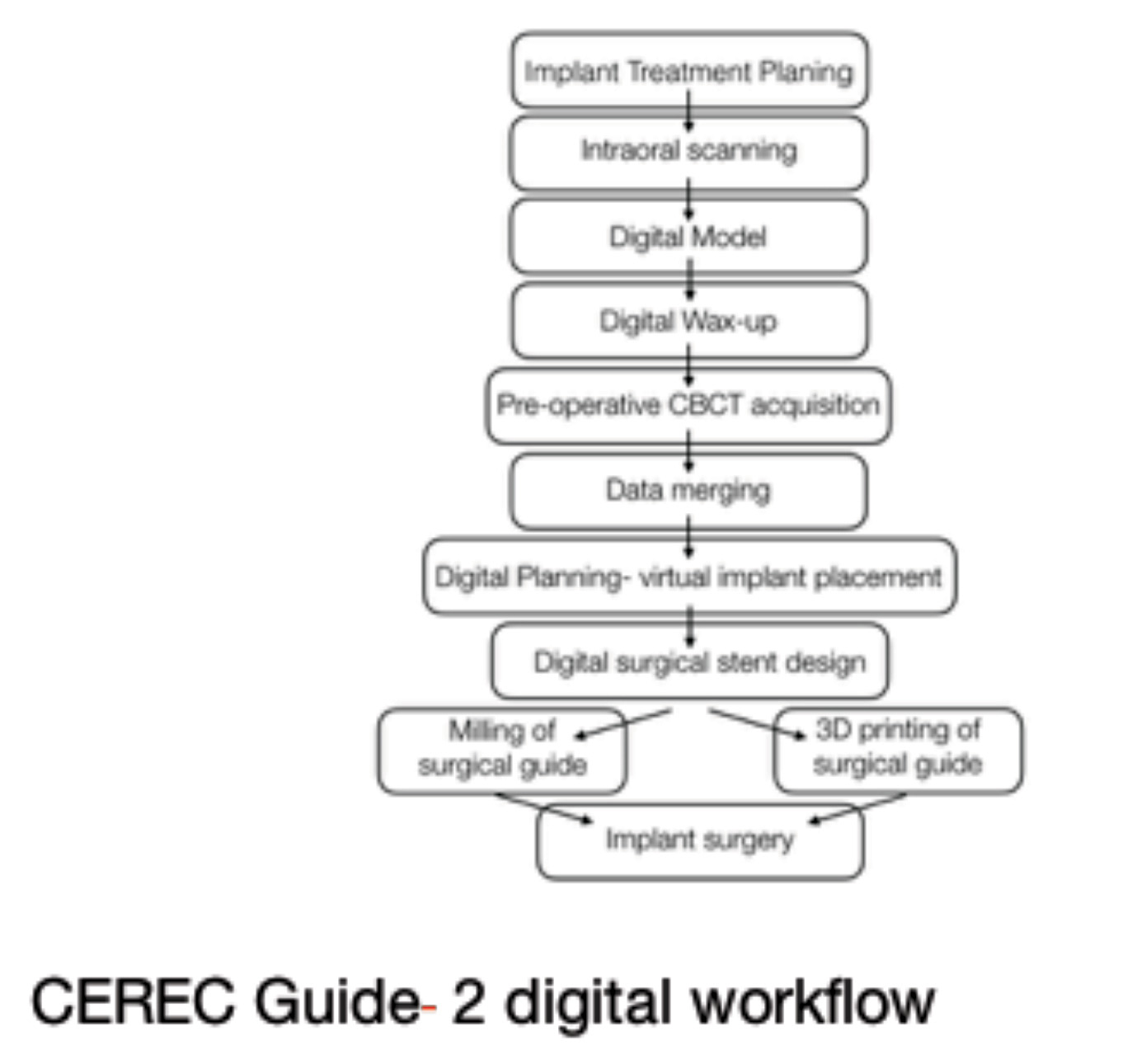 Cerec Guide – 2 digital workflow. Non-restorable #24 requiring exo.