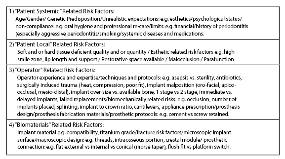 Risk Factors in Implant Dentistry.