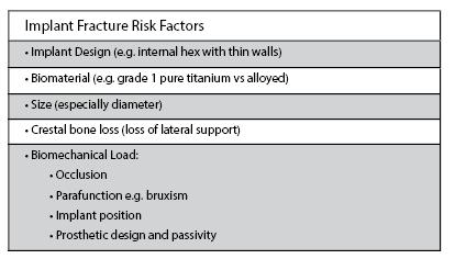 Implant Fracture Risk Factors