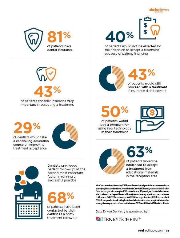 Dental Patient Treatment Acceptance Data