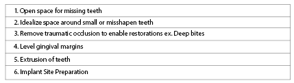 Main Categories of Orthodontic Treatment Pre-Prosthetically