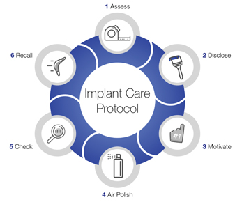 The Fonthill Implant Care Protocol.