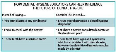 How Dental Hygiene Educators Can Help Influence the Future of Dental Hygiene