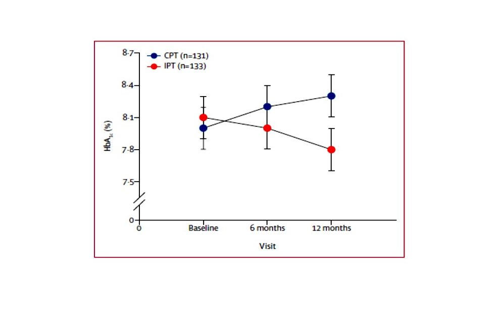 Levels of glycated hemoglobin (HbA1C) in high risk adults with Type 2 diabetes