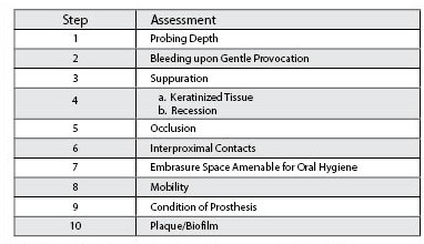 Ten-point inspection for clinical examination in the assessment of peri-implant health and disease.