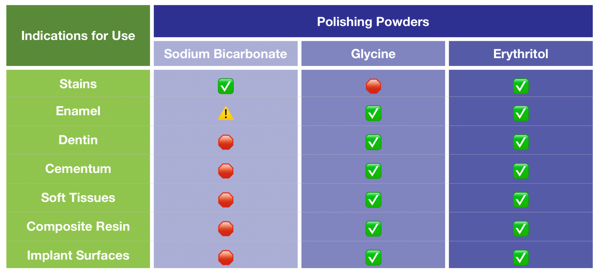 . A comparison of available air polishing powders and their uses.