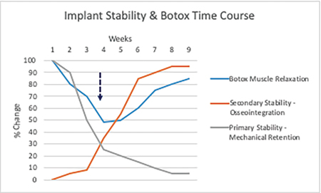 Shows maximal Botox induced masticatory muscle relaxation corresponding to period of minimal implant stability (dashed arrow = 'stability dip') Data compiled from NobelBiocare, Straumann and Crown Institute.