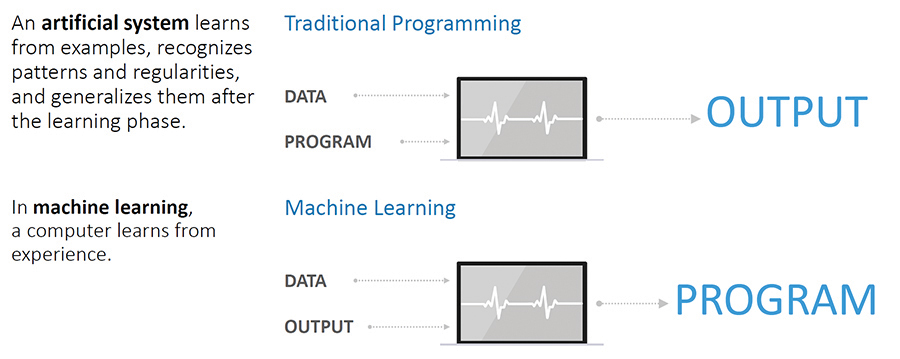 The difference between AI and machine learning (Courtesy of same as in Fig. 2).