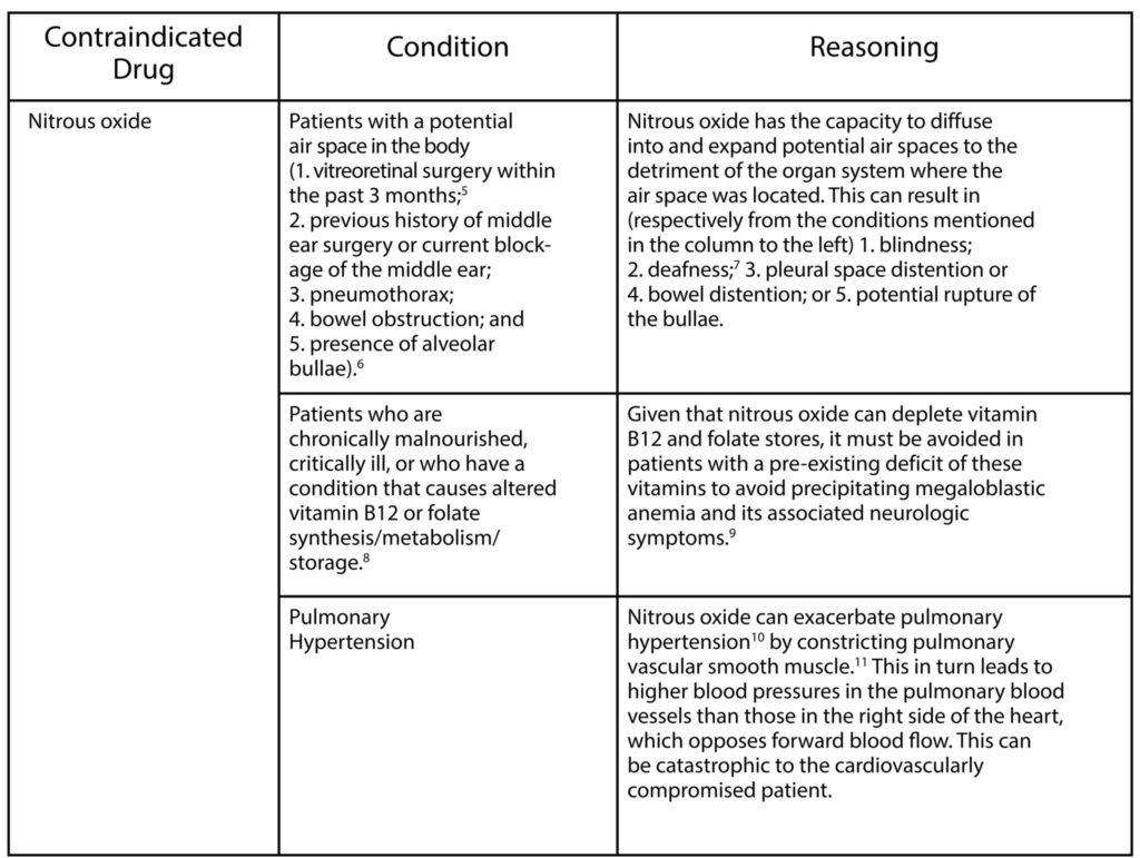 Table 2. Absolute contraindications to the use of nitrous oxide for dental patients.