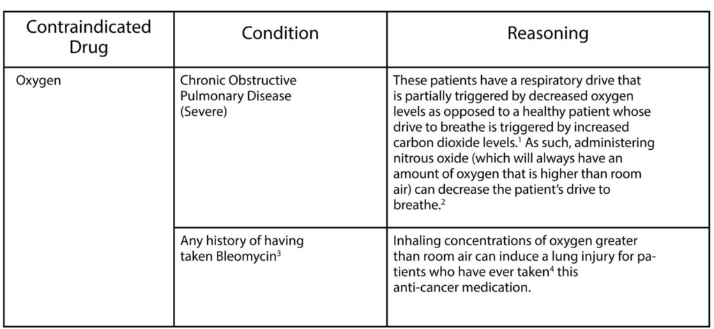 Table 1. Absolute contraindications to the use of oxygen for dental patients.