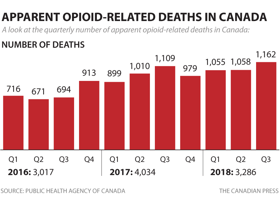 The number of opioid-related deaths is increasing in Canada.