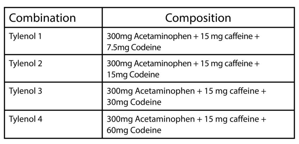Common Acetaminophen Combination Preparations