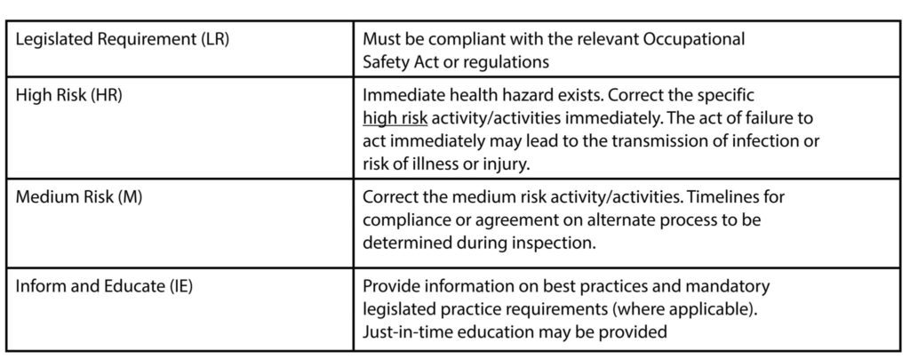 Source: Public Health Ontario IPAC Checklist for Dental Practice – Reprocessing of Dental/Medical Equipment/Devices July 2019