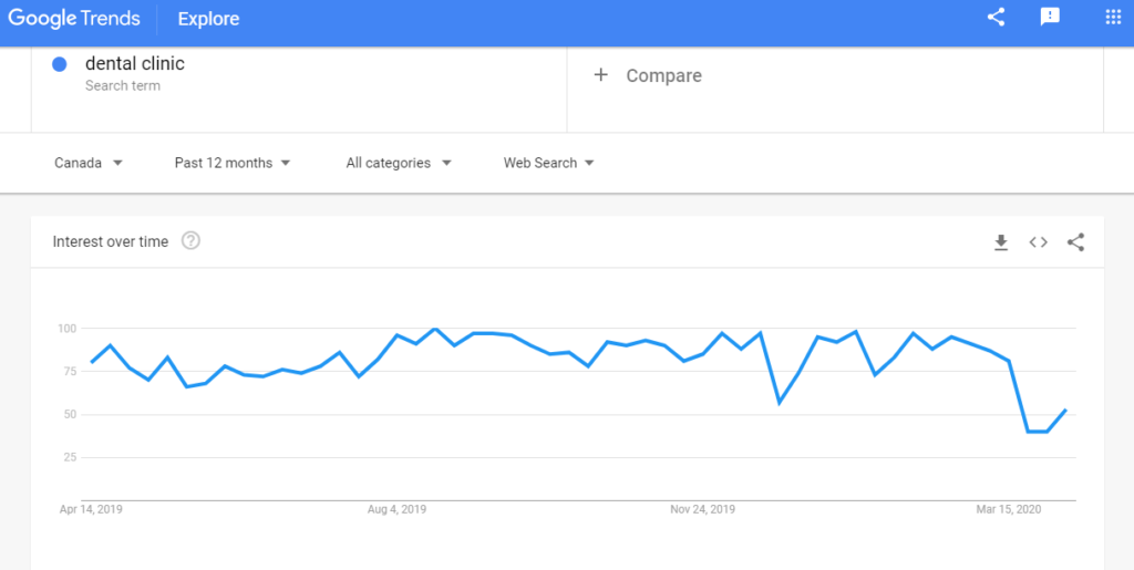 "3 Ways to Use ""Google Trends"" For Your New Dental Practice"