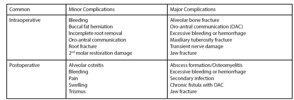 Table 1. Common Intra- and Postoperative Complications and Side Effects Associated with Third Molar Removal. (Brauer, HU, Green, RA, Pynn, BR; Complications during and after surgical removal of third molars. Oral Health 103(6)36-48, 2013).
