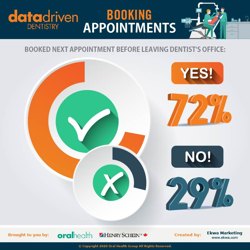 In late October and early November, 2019, Bramm Research, a third-party independent research consulting firm, conducted an online survey on behalf of Oral Health. The study was conducted in English Canada, amongst a national sample of 1,000 men and women, 18 years of age and older, who had been to a dentist at least once in the past 24 months. All participants in the survey had a minimum annual household income of $40,000. Based on a sample of 1,000, the margin of error is +/- 3.2%. This means that if 50% of the respondents said that they had referred a dentist to a friend, we can say that the true value amongst the entire population in Canada will be between 53.2% and 46.8% at the 95% level of confidence.