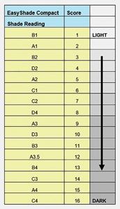 Vita Classic shades and corresponding scores.