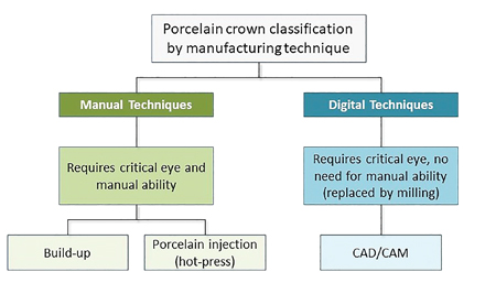 A taxonomy of porcelain crown manufacturing techniques.