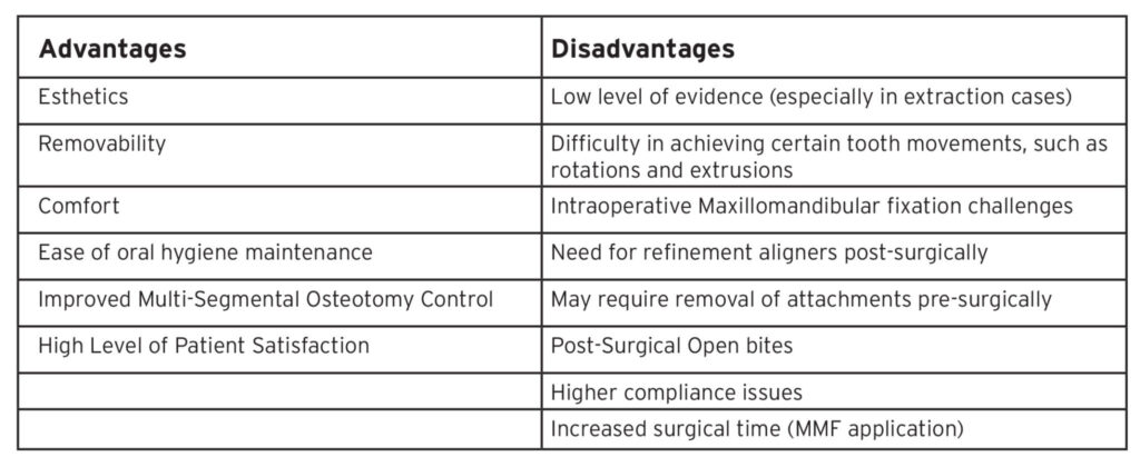 Advantages and Disadvantages of using Clear Aligner Technologies for Orthognathic Surgery – Initial Observations