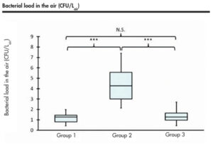 Box plot of the contaminated aerosol during the ten-minute treatment period. Group 1: no treatment (control); Group 2: AIRFLOW® treatment with saliva ejector, without mouth rinse, without high vacuum suction; Group 3: AIRFLOW® treatment with saliva ejector, with mouth rinse, with high vacuum suction. N.S.: no significant difference (P > 0.05). ***: significant difference (P < 0.001). Source: Klaus-Dieter Bastendorf.