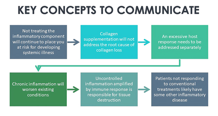 Key concepts to communicate to patients re oral inflammation.