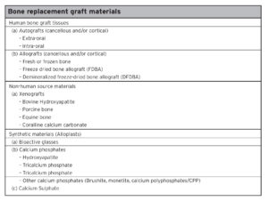 Table 1. Natural and synthetic bone replacement graft material options.8