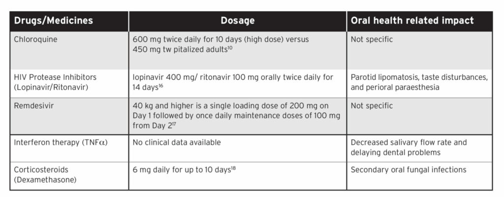 Summary of potential drugs under evaluation for treatment of COVID-19 and its oral health related impact.