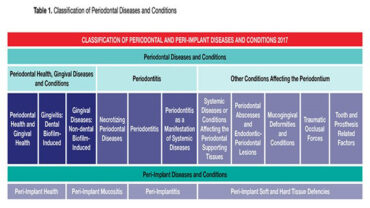 AAP Periodontal Classification