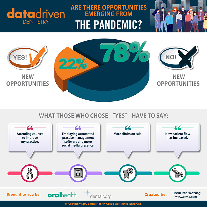 In late October and early November, 2020, Bramm Research, a third party independent research house, conducted an online survey of active, practicing non-hospital affiliated dentists and dental specialists on behalf of Oral Health. Using Oral Health's subscription list, a total of 407 completed surveys were tabulated. With a total sample of 407, the margin of error is plus or minus 4.7 percentage points at the 95 percent confidence level. If, for example, 50% of the sample indicated that agreed with a statement, then we can be reasonably sure (19 times out of 20) of an accuracy within +/- 4.7%. This means that a total census would reveal an answer of not less than 45.3% and not more than 54.7%.