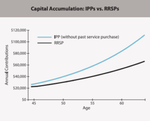 The example assumes a maximum annual income in salary and annuity increase of 5.5%, 3% indexing of annuities, and retirement at age 65. Source: https://ssq.ca/sites/default/files/archives/aii/Investissement_Documentation/IPP_Brochure_BRA1458A_201201_WEB.pdf