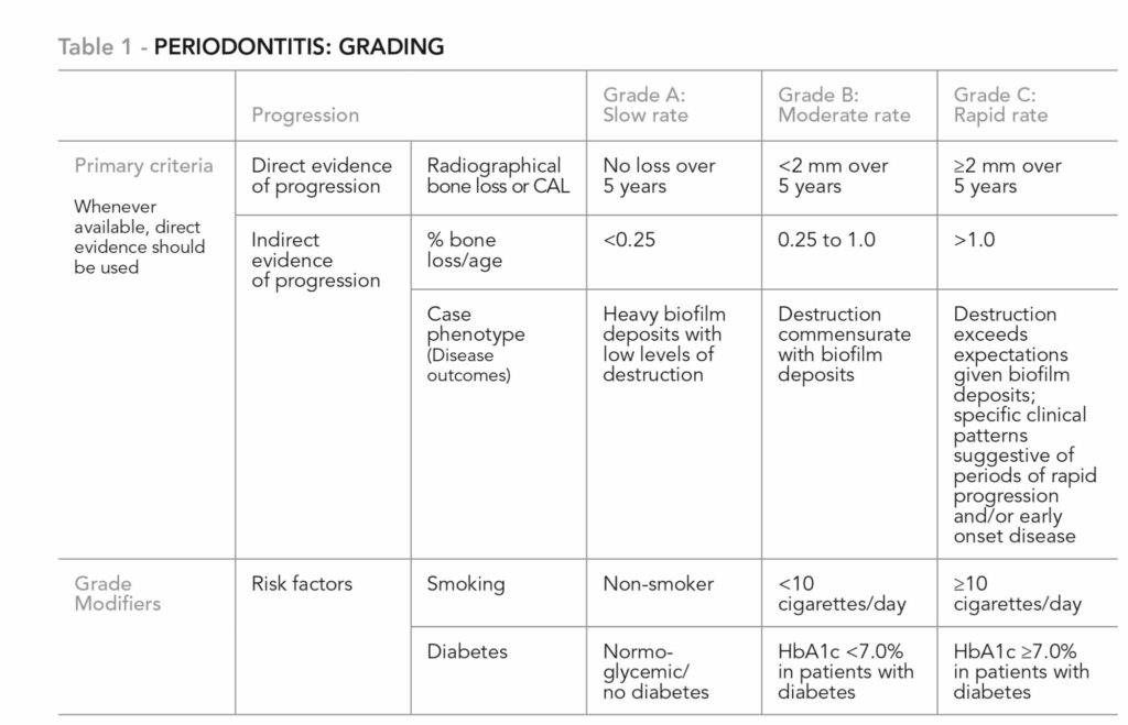 Tonetti MS, Greenwell H, Kornman K.S. Staging and grading of peridontitis: Framework and proposal of a new classification and case definition. J Periodontal.2018;89(suppl 1):S159-S172. https://doi.org?10.1002/JPER.18-0006