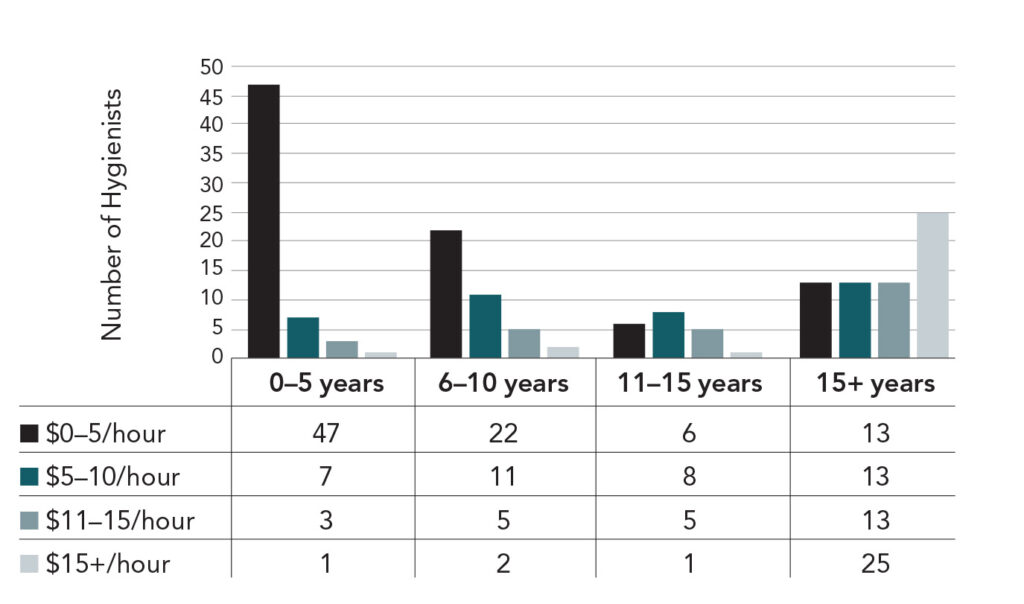 Figure 2: Increase in hourly wage to years worked as a hygienist