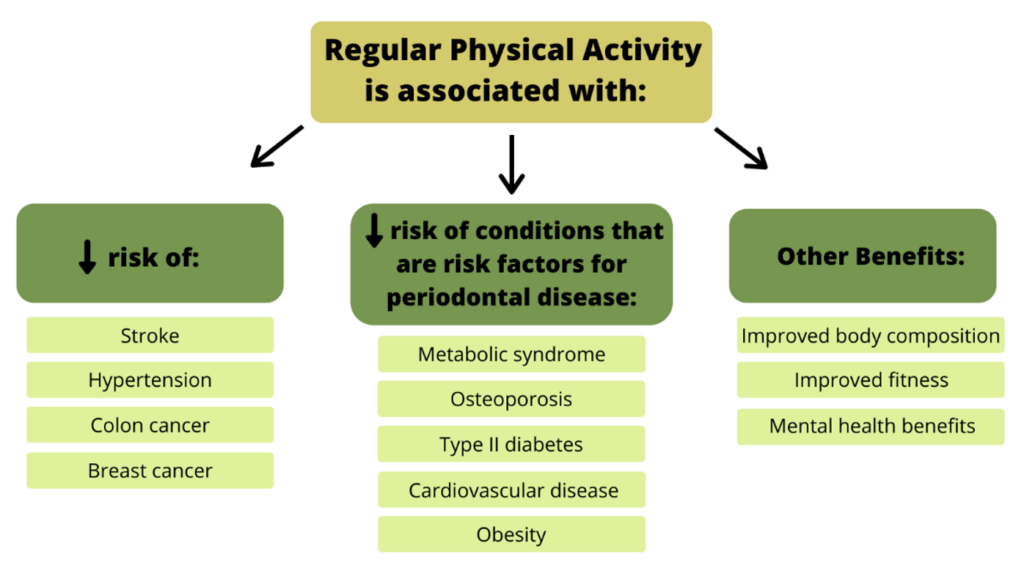 Benefits of physical activity. Regular physical activity has been associated with decreased risk of numerous chronic conditions, and many of these chronic conditions are also positively associated with periodontal disease. In addition to reduced risk of chronic disease, there are numerous other benefits of regular physical activity as well.