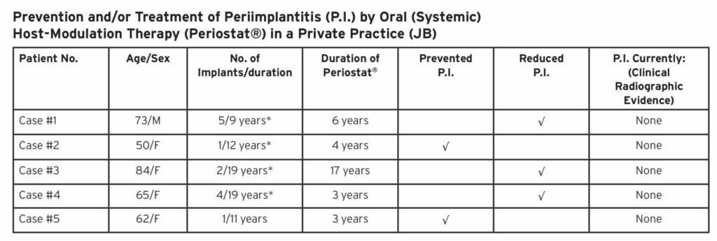 Summary: 5 patients (mean age = 66.8 years) with 13 implants in place for a mean of 14 years, were treated with Periostat® for an average of 6.6 years. All 5 patients currently show no clinical or x-ray evidence of P.I. (note that 4 of 5 P.I. patients are or were smokers*, and all are elderly, and both issues are risk-factors). In this group, using a conservative estimated rate of 25% for the incidence of periimplantitis there should have at least been 3 implants affected by some degree of disease, but this was not the case.