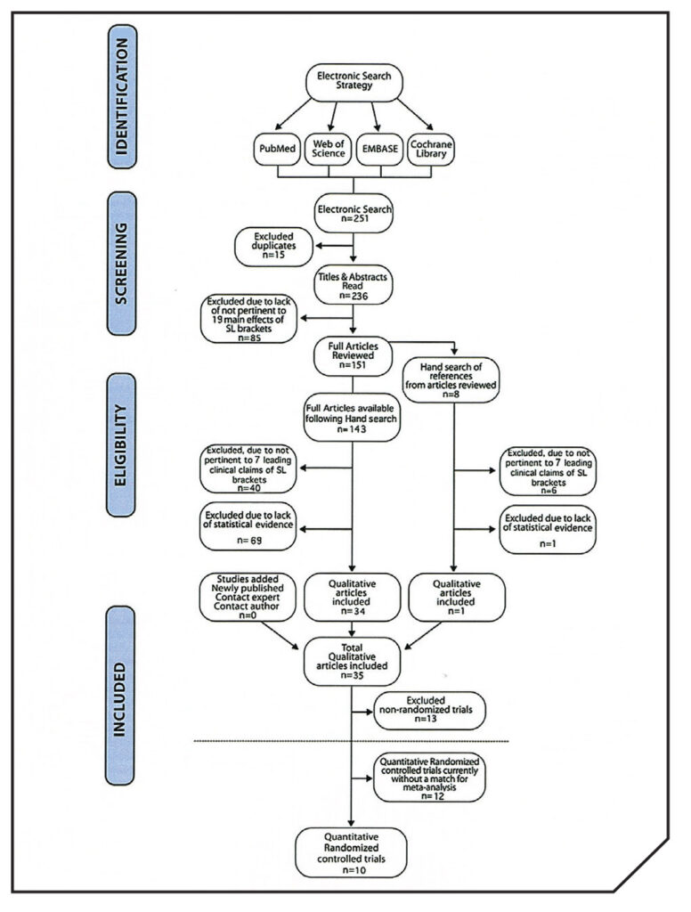 Flow Diagram used for determining quantitative articles. This shows the process for determining quantitative articles and includes the section identification, screening eligibility and included. Note above horizontal dotted line, near bottom of Flow Diagram are the Non-Randomized Trials (NRT).