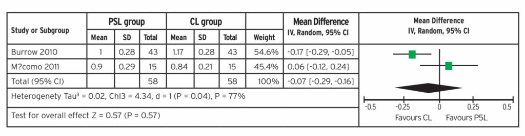 Forest plot of in vivo rate of space closure of two RCTS for meta-analysis (mm).