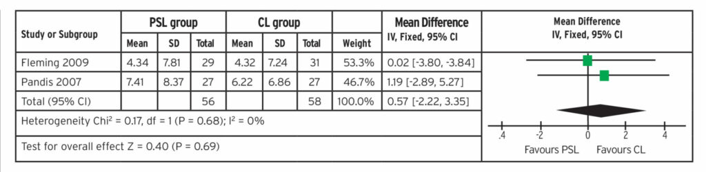Forest plot of incisor proclination of two RCTS for meta-analysis (degrees).