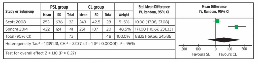 Forest plot of rate of mandibular alignment in days of two RCTS for meta-analysis (mm).