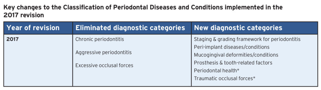 *Diagnostic criteria updated in 2017 revision.