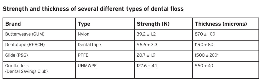 *The PTFE floss is wide and thin. The wide aspect of the floss was measured as the floss could not be oriented under the microscope such that its thickness could be accurately measured.